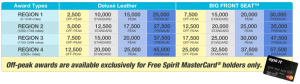 Snag 20,000 Free Spirit Miles if You're In Houston This Week!