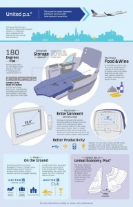 United's clean-cut infographic on the p.s. cabin enhancements.