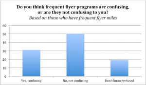 A lot of people - nearly 60% - don't know how frequent flyer programs work.