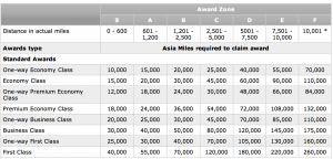 Cathay's Asia Miles chard is distance-based.