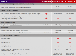 Some of the benefits for each level of Virgin America elite status.