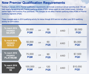 United is adding Premier Qualifying Dollars.