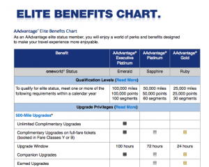 The American Airlines elite benefits chart.