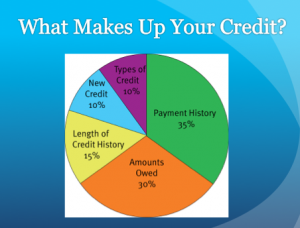 What makes up your credit?