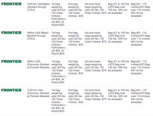 CheapOAir's list of Frontier's baggage fees don't specify that they're checked or carry-on fees