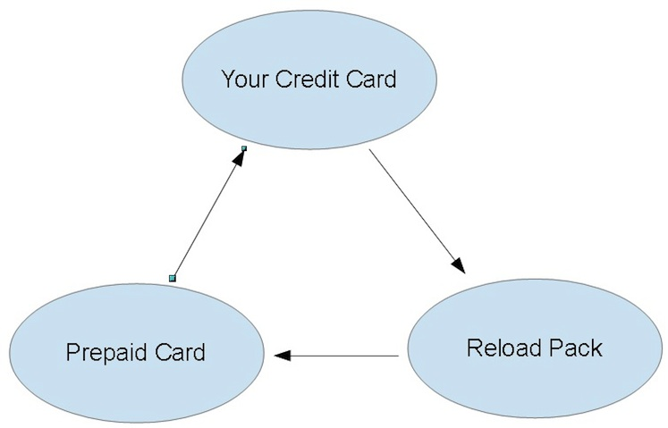 The circle of life.. or at least manufactured spending
