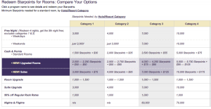 Starpoints redemptions for Starwood properties, Categories 1-4