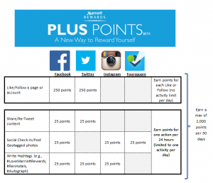 Marriott Rewards Plus Points redemption chart.