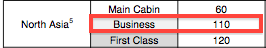Business class is still a bargain at 110,000 miles.