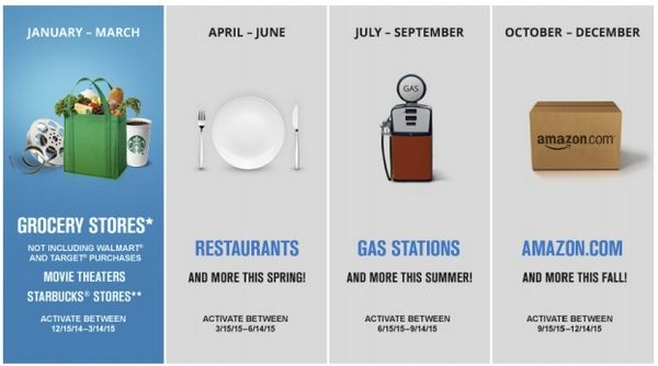 The preview of the Chase Freedom 5% cash back categories for 2015 includes groceries, restaurants and gas stations.