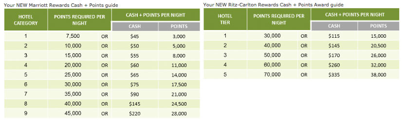 New cash and points redemptions for Marriott and Ritz-Carlton.