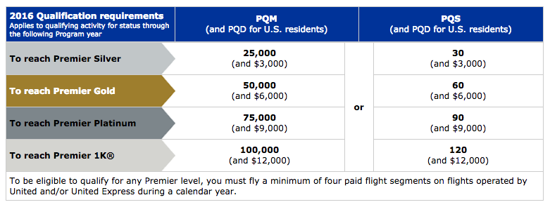 For this analysis, I'll assume that you overqualified by 20% for each of the four United elite levels.