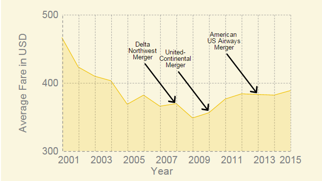 Average airfares from 2001-2015