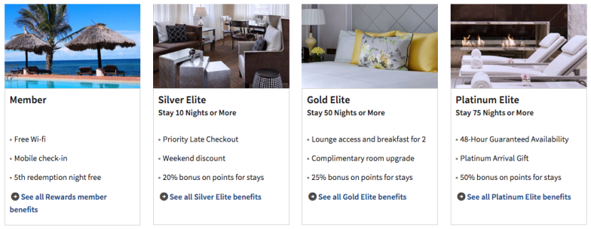 For this analysis, I'll assume that you overqualified by 20% for each of Marriott's elite levels.