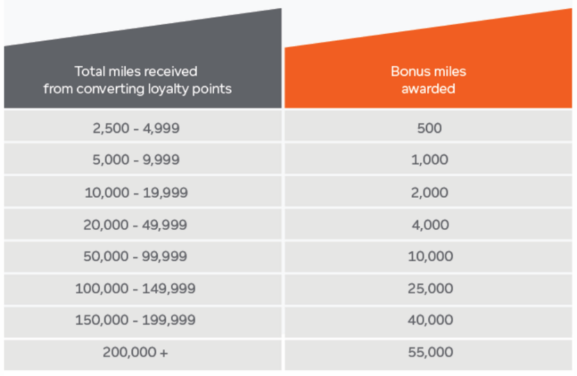 The bonus is based on how many miles you transfer.