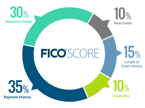 How Closing A Credit Card Impacts Your Fico Score. Do Authorized Users Build Credit. Accounting Bachelors Degree Online. Georgia Institute Of Technology In Atlanta Ga. Medical Billing And Insurance Coding Salary. Roller Garage Doors North East. Do I Need Whole Life Insurance. Average Cost Of Window Replacement. Ceramic Wall And Floor Tiles
